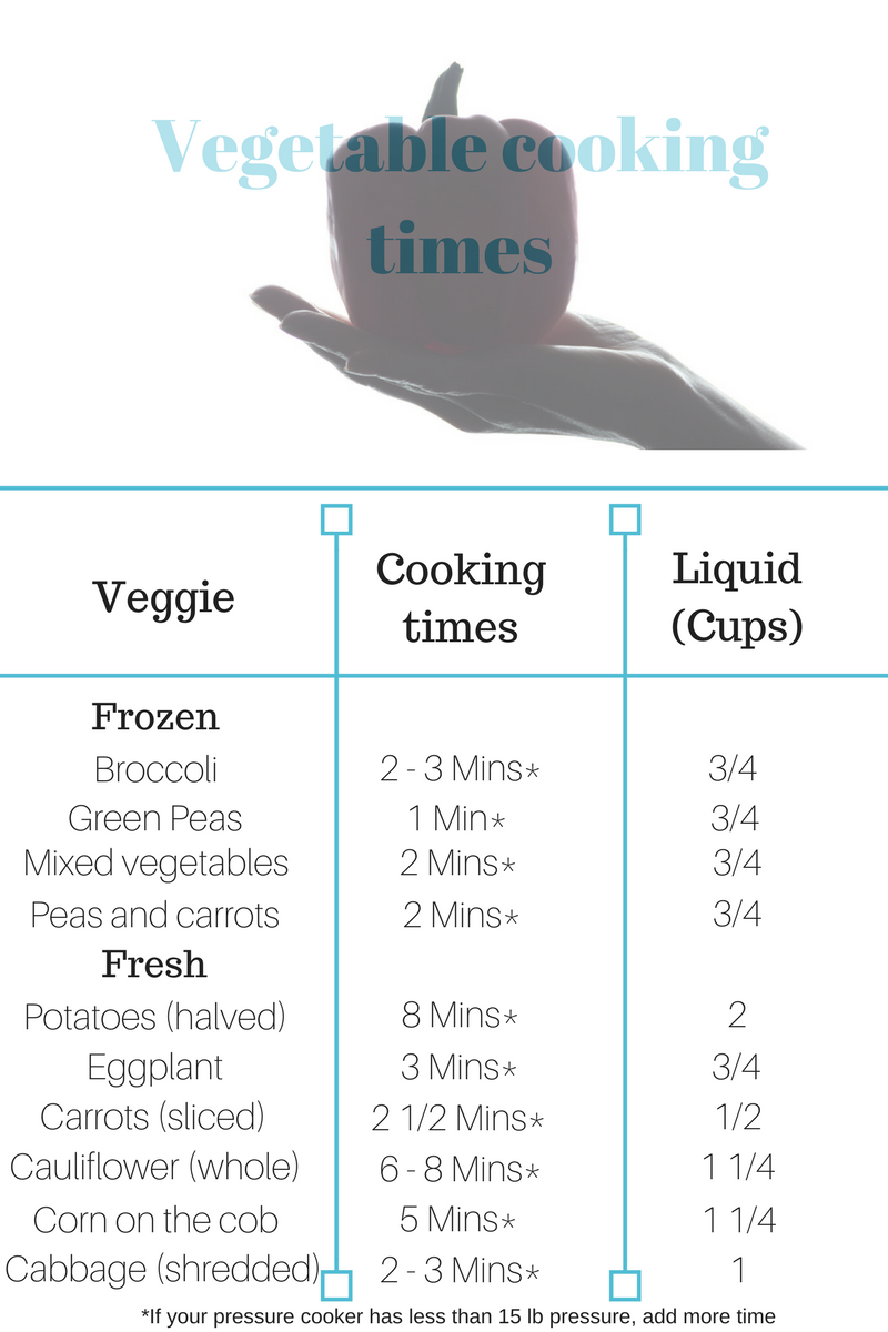 Pressure cooking times and pressure for vegetables